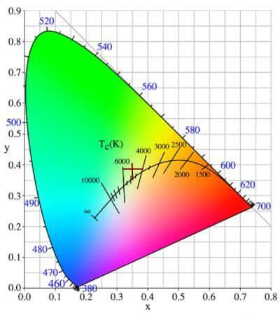 Цветовая диаграмма ITS