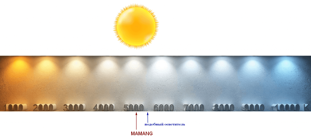 Цветовая температура излучателя ITS